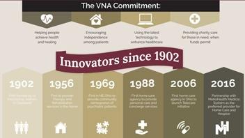 VNA of Ohio - Innovators Since 1902